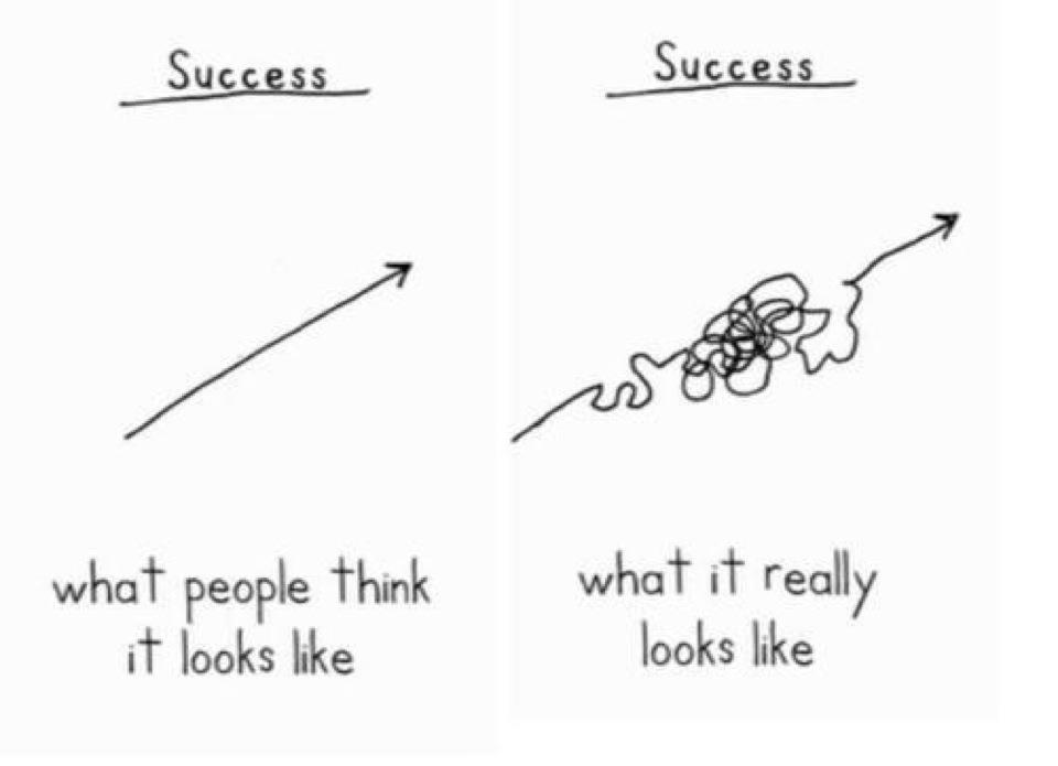 Reality of success