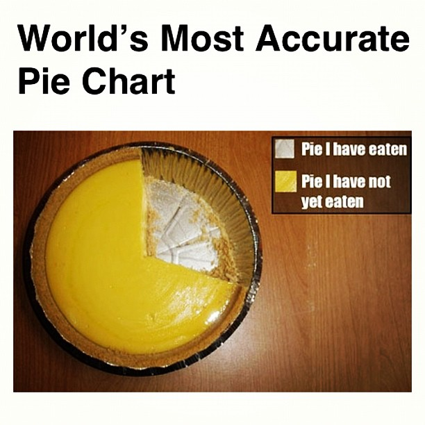 Fresh Fruit Pie Chart